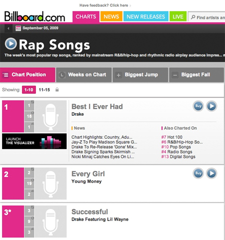 Young Money Are The Top 3 Spots On Billboard