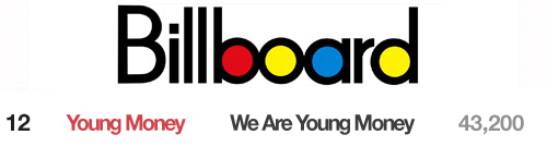 We Are Young Money Album Sales Second Week